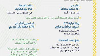 Photo of تركي آل الشيخ: أكثر من 3.7 مليون شخص زاروا فعاليات اليوم الوطني الـ 89 خلال 5 أيام