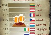 Photo of أكثر البلدان تعاطيا للمشروبات الكحولية في العالم بمعدل 12.3 لتر لكل مواطن سنويا