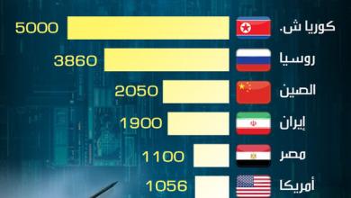Photo of أقوى الدول في رجم الصواريخ 2019