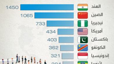 Photo of أكبر الدول بحلول 2100