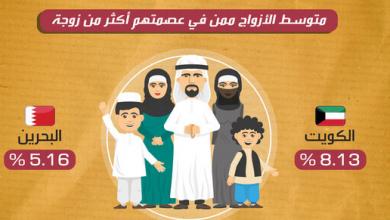 Photo of أكثر الدول العربية بتعدد الزوجات