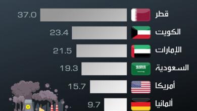 Photo of أكثر الدول تلويثا للبيئة