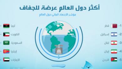 Photo of أكثر دول العالم عرضة للجفاف