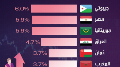 Photo of نمو الاقتصادات العربية في 2020