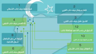 Photo of نقاط المراقبة التركية على الأراضي السورية