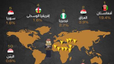 Photo of نتائج الإرهاب الاقتصادية