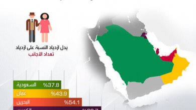 Photo of نسبة الأجانب في دول الخليج العربية
